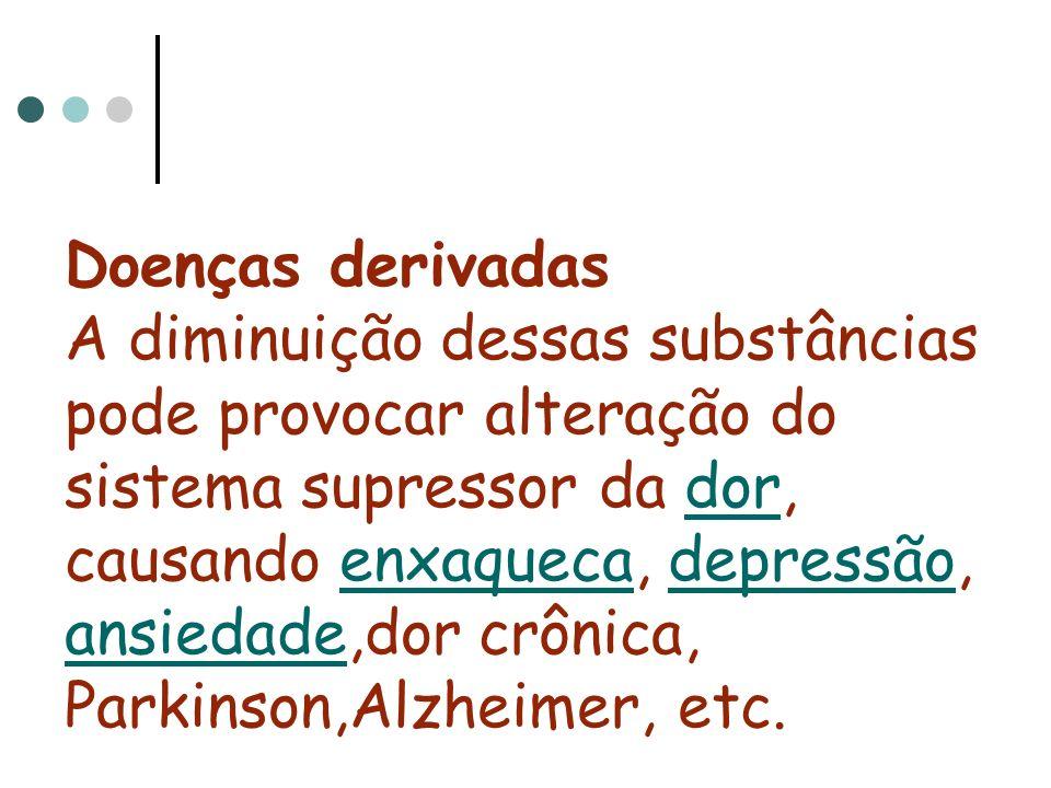 Doenças derivadas A diminuição dessas substâncias pode provocar alteração do sistema supressor da dor, causando enxaqueca, depressão, ansiedade,dor crônica, Parkinson,Alzheimer, etc.