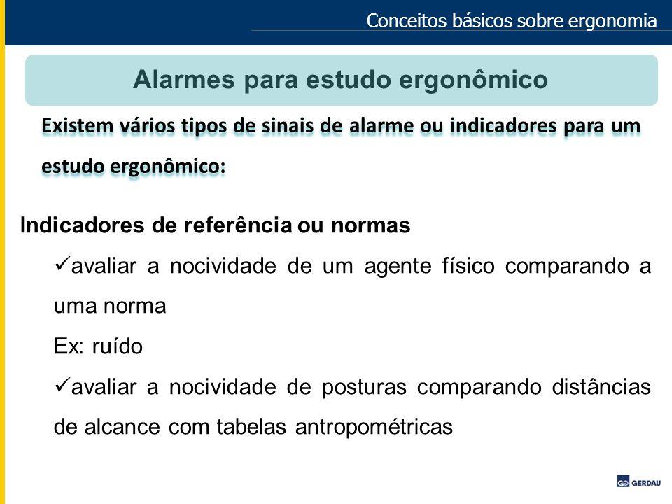 Alarmes para estudo ergonômico