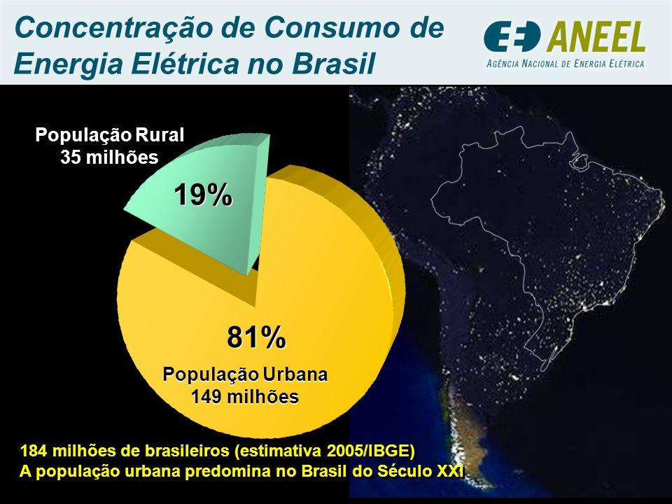 Concentração de Consumo de Energia Elétrica no Brasil