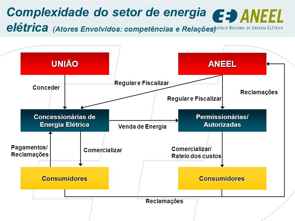Concessionárias de Energia Elétrica