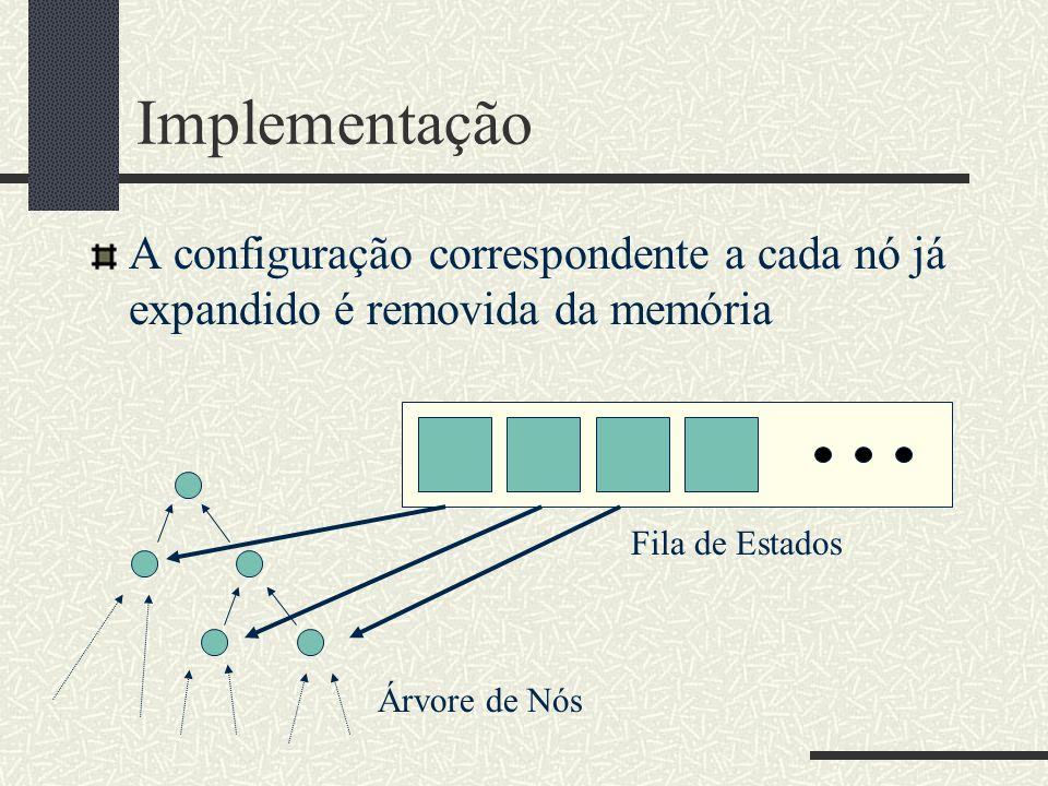 Implementação A configuração correspondente a cada nó já expandido é removida da memória. Fila de Estados.