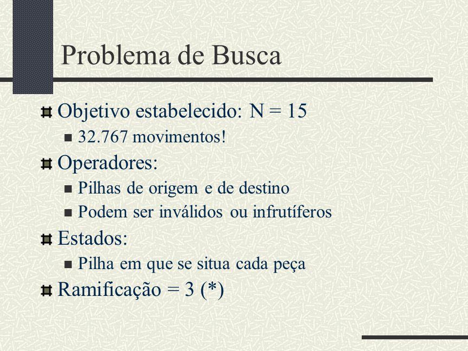 Problema de Busca Objetivo estabelecido: N = 15 Operadores: Estados: