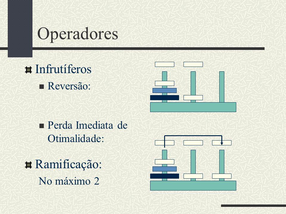 Operadores Infrutíferos Ramificação: Reversão: