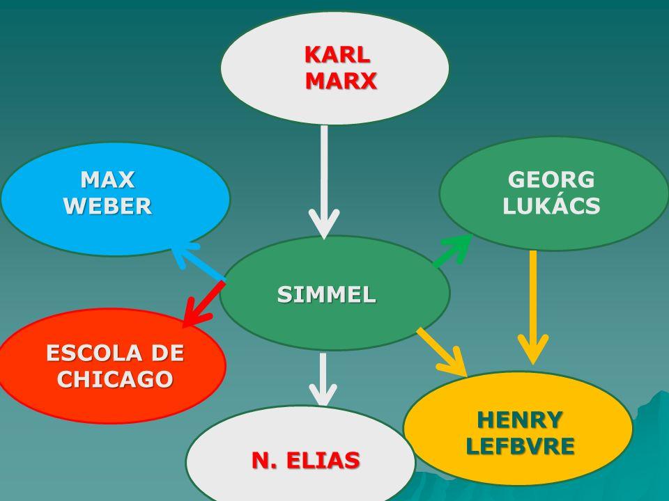KARL MARX MAX WEBER GEORG LUKÁCS SIMMEL ESCOLA DE CHICAGO HENRY LEFBVRE N. ELIAS