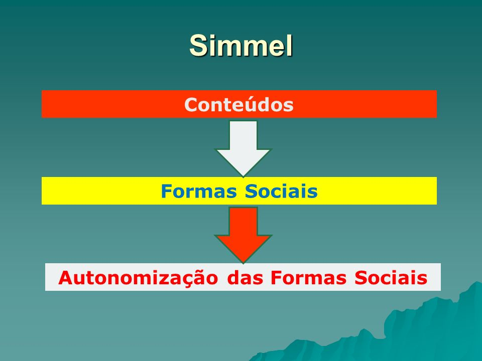 Autonomização das Formas Sociais