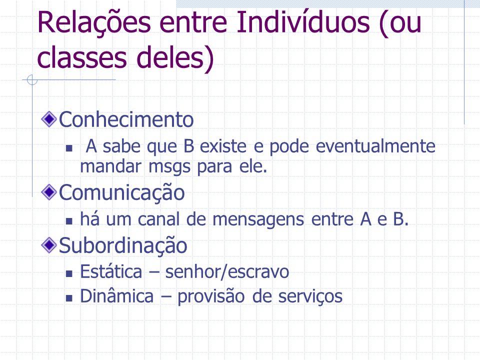 Relações entre Indivíduos (ou classes deles)