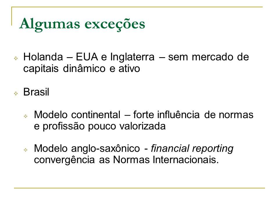 Algumas exceçõesHolanda – EUA e Inglaterra – sem mercado de capitais dinâmico e ativo. Brasil.