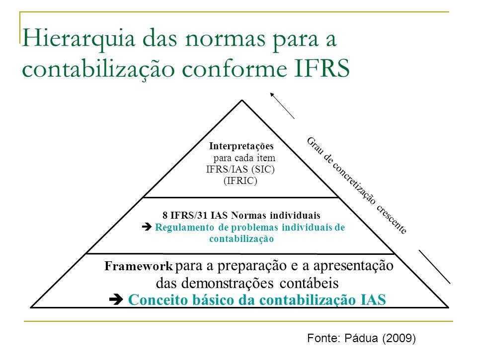 Hierarquia das normas para a contabilização conforme IFRS