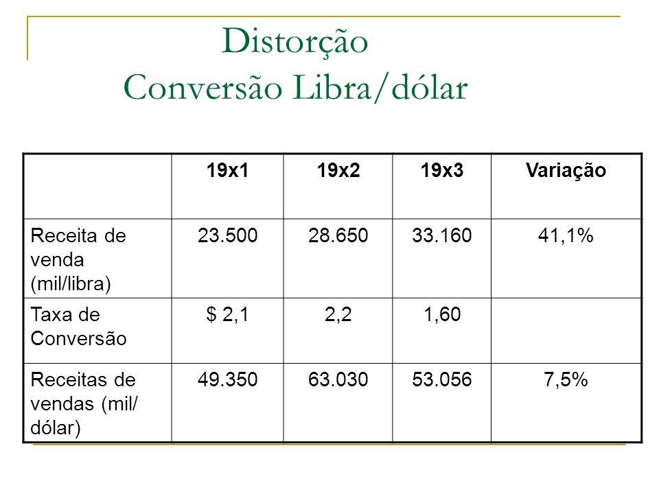 Distorção Conversão Libra/dólar