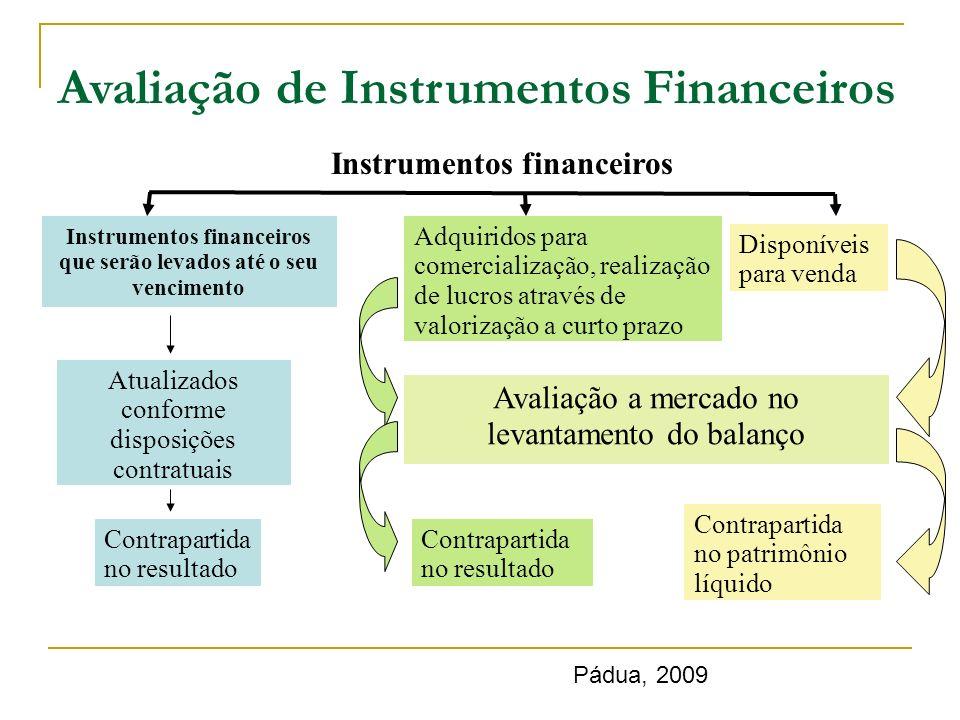 Instrumentos financeiros que serão levados até o seu vencimento