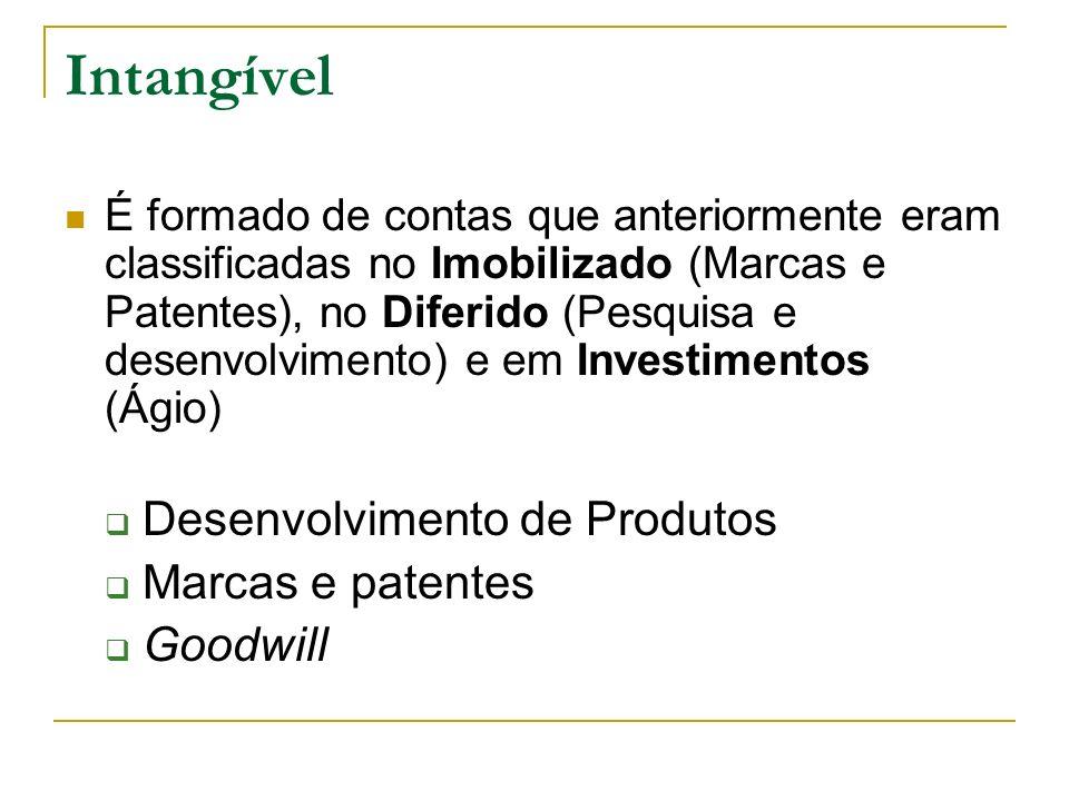 Intangível Desenvolvimento de Produtos Marcas e patentes Goodwill