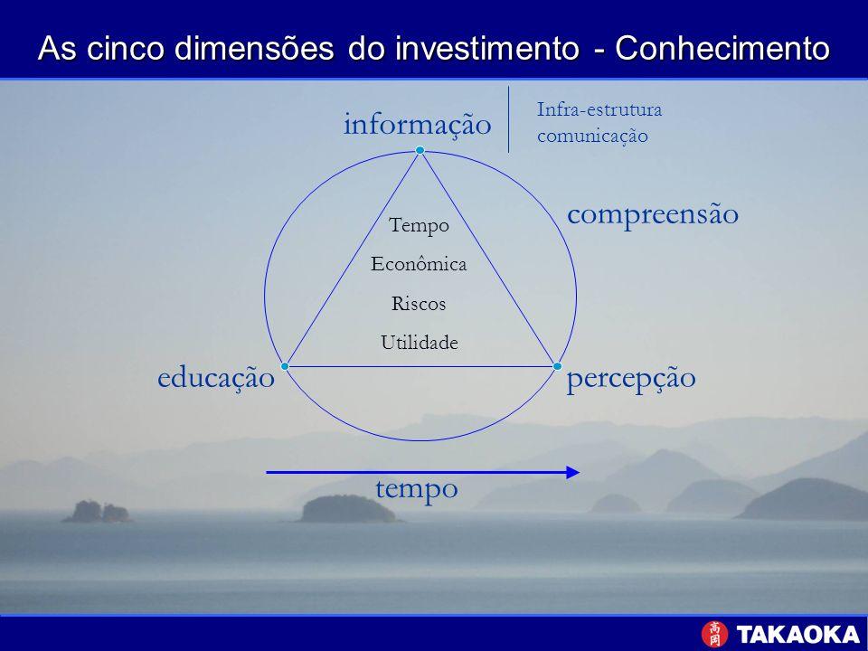 As cinco dimensões do investimento - Conhecimento