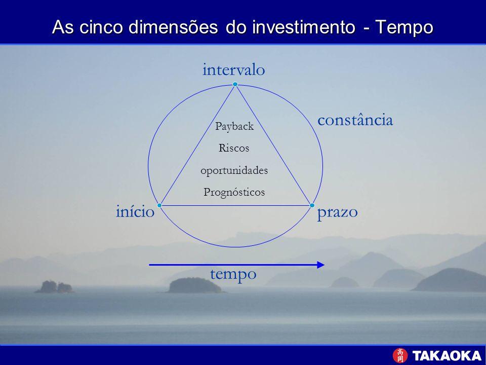 As cinco dimensões do investimento - Tempo