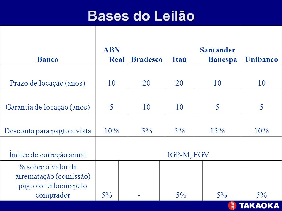 Bases do Leilão Banco ABN Real Bradesco Itaú Santander Banespa