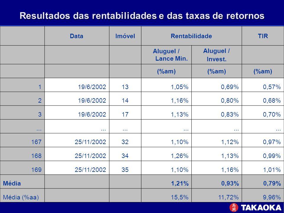 Resultados das rentabilidades e das taxas de retornos