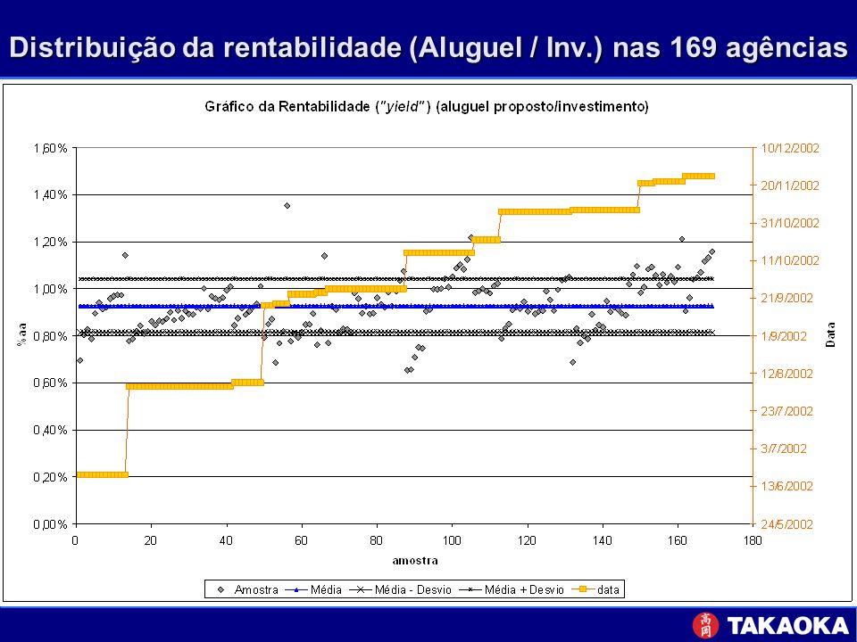 Distribuição da rentabilidade (Aluguel / Inv.) nas 169 agências