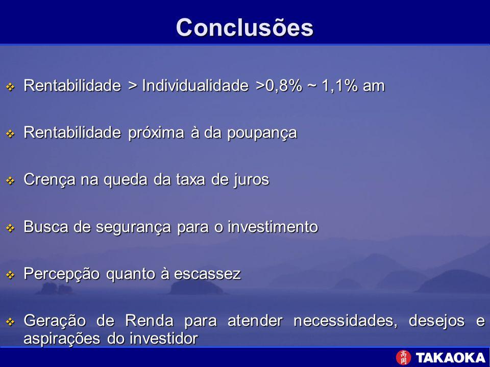 Conclusões Rentabilidade > Individualidade >0,8% ~ 1,1% am