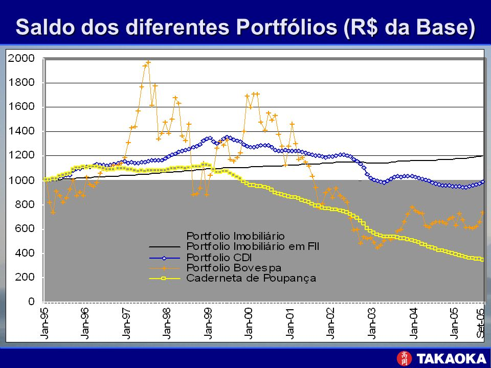 Saldo dos diferentes Portfólios (R$ da Base)
