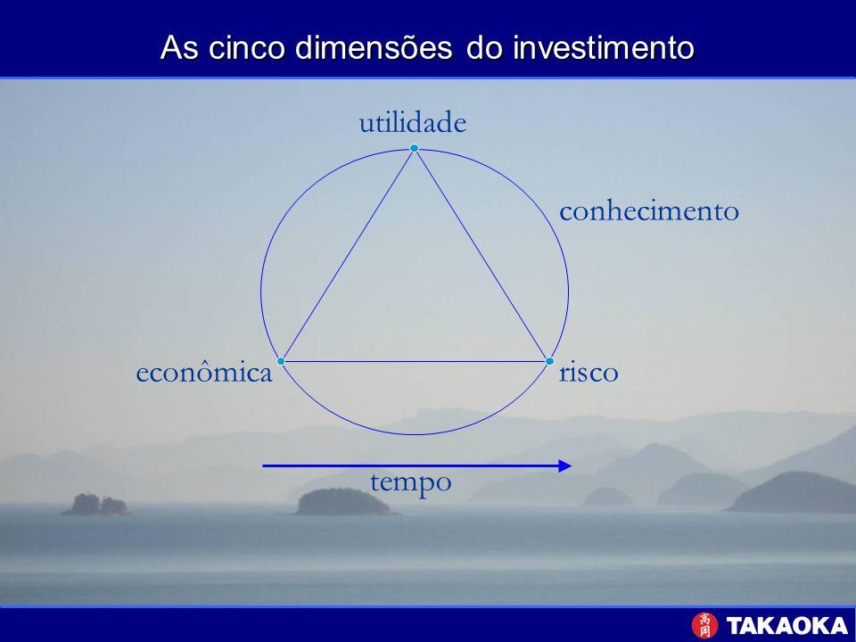 As cinco dimensões do investimento