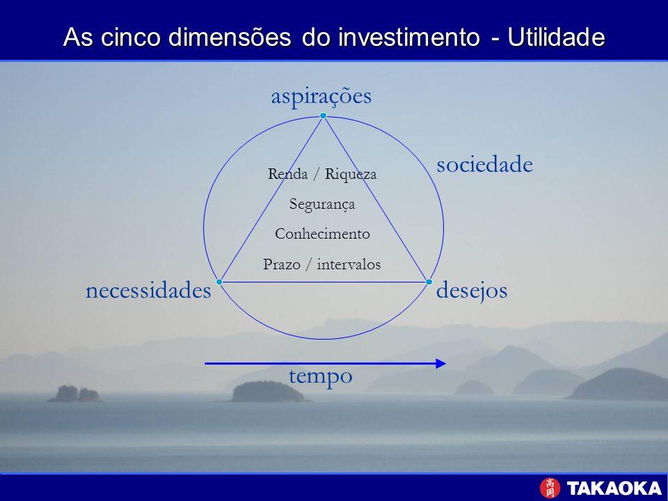 As cinco dimensões do investimento - Utilidade