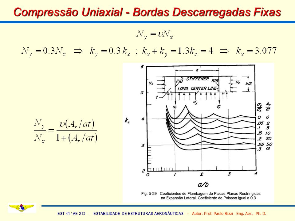 Compressão Uniaxial - Bordas Descarregadas Fixas