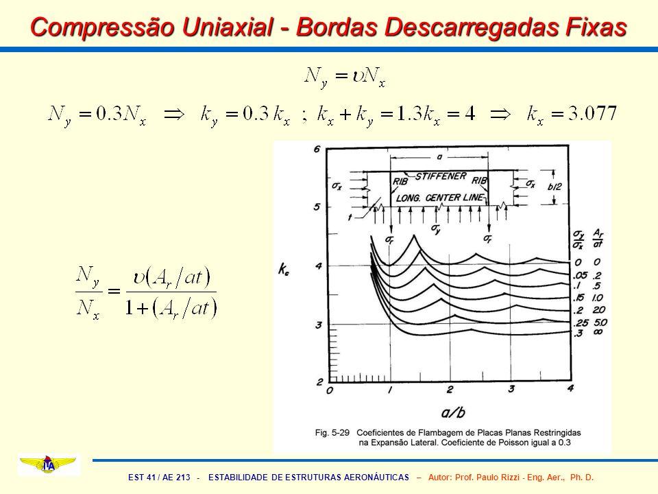 Compressão Uniaxial - Bordas Descarregadas Fixas