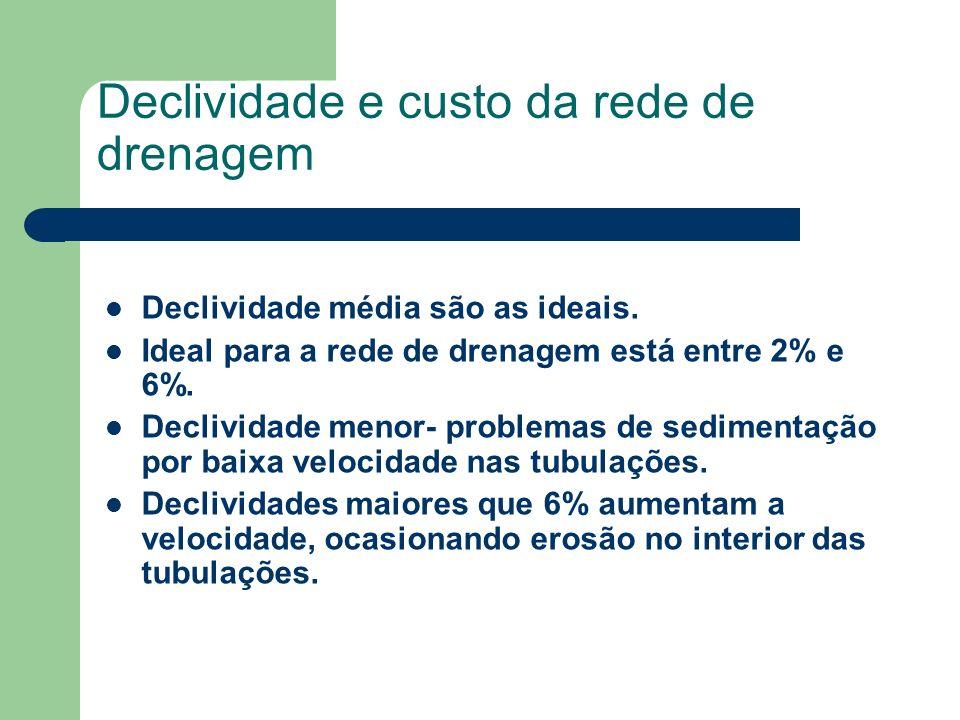 Declividade e custo da rede de drenagem