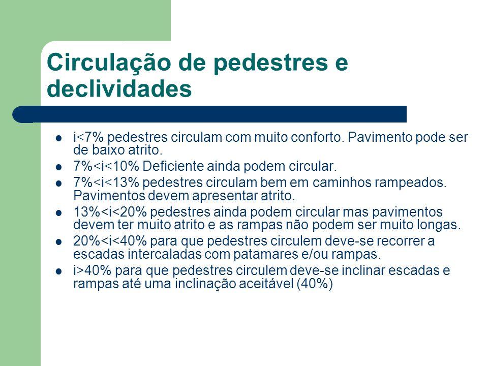 Circulação de pedestres e declividades