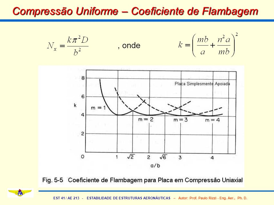Compressão Uniforme – Coeficiente de Flambagem
