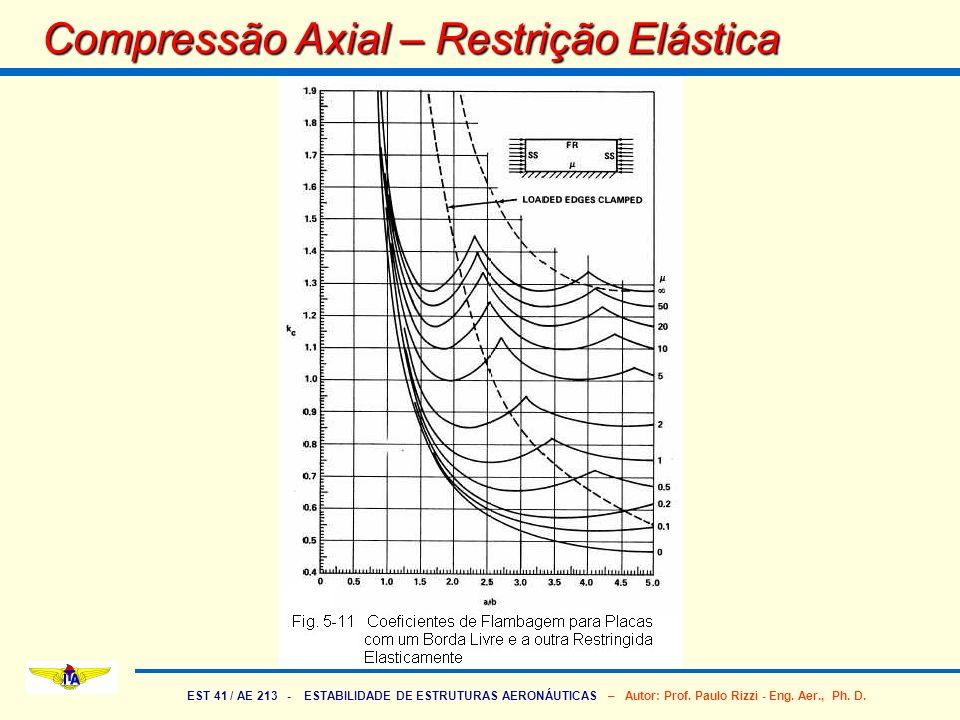 Compressão Axial – Restrição Elástica