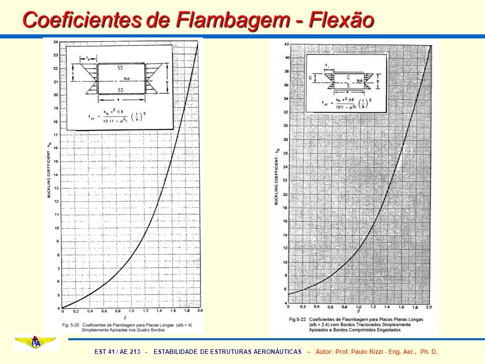 Coeficientes de Flambagem - Flexão