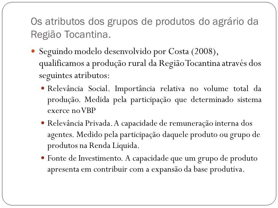 Os atributos dos grupos de produtos do agrário da Região Tocantina.