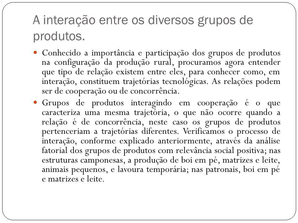 A interação entre os diversos grupos de produtos.