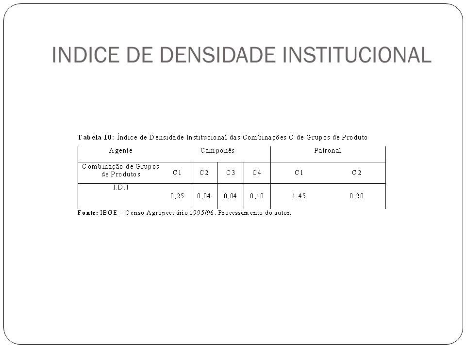 INDICE DE DENSIDADE INSTITUCIONAL