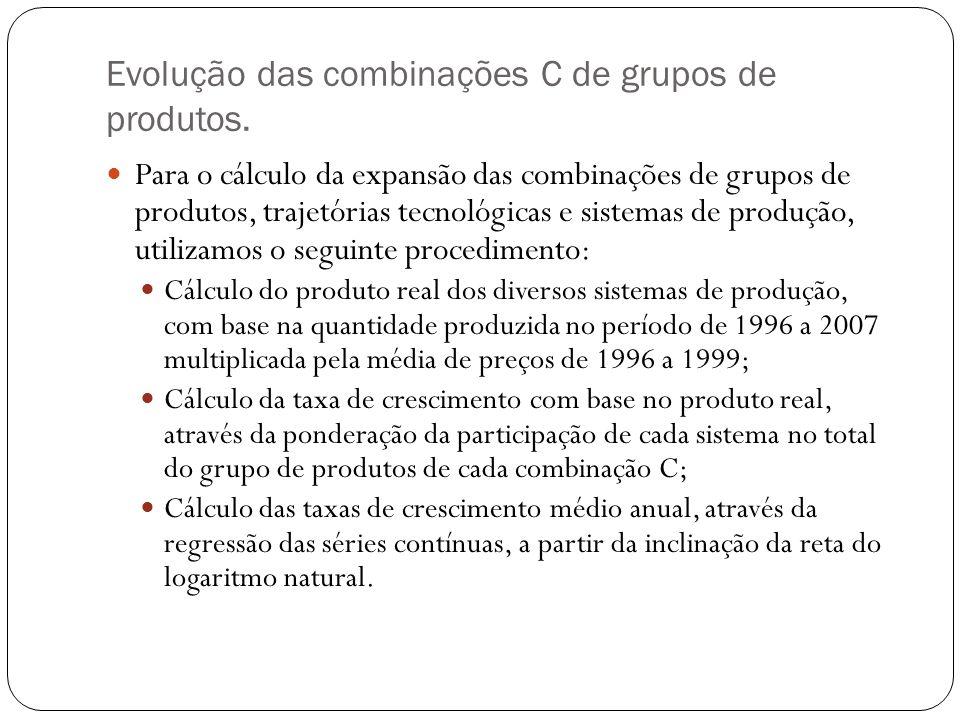Evolução das combinações C de grupos de produtos.