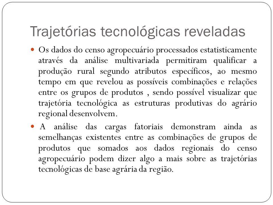 Trajetórias tecnológicas reveladas