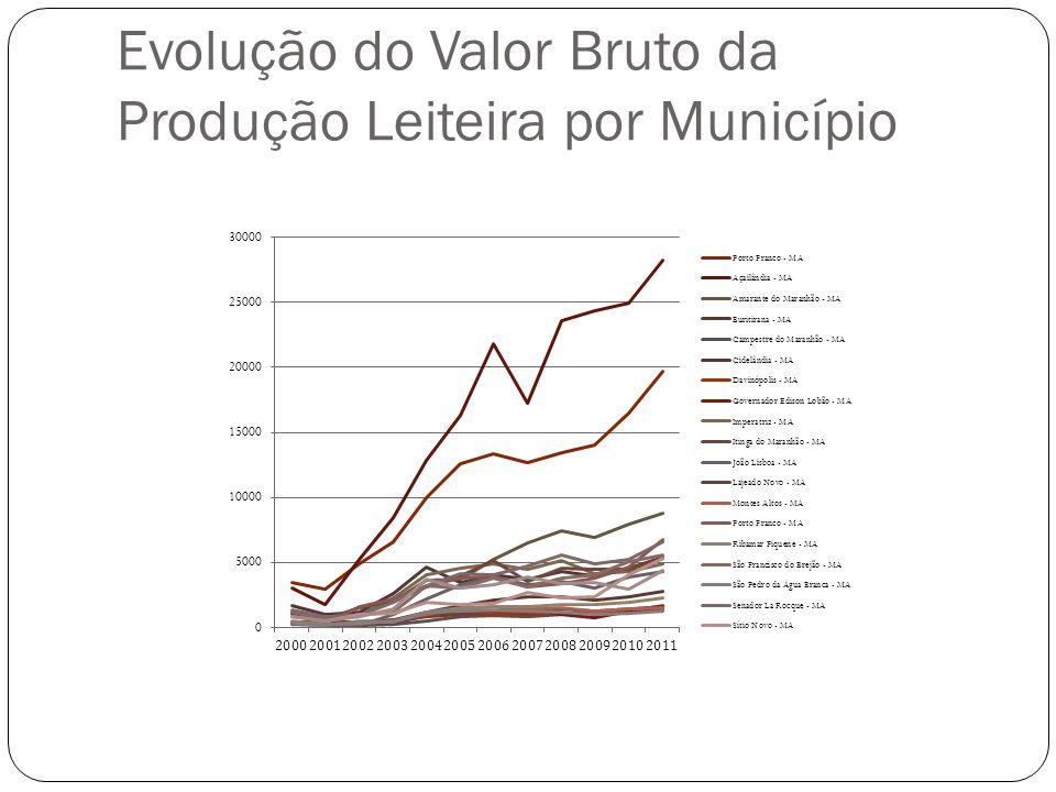 Evolução do Valor Bruto da Produção Leiteira por Município