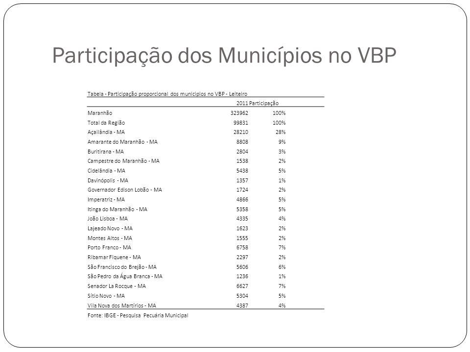 Participação dos Municípios no VBP