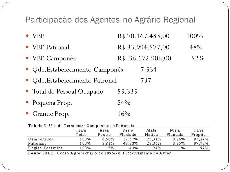 Participação dos Agentes no Agrário Regional