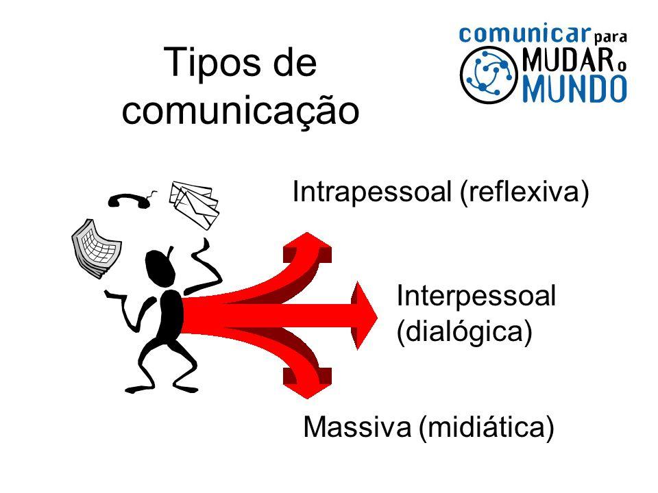 Tipos de comunicação Intrapessoal (reflexiva) Interpessoal (dialógica)
