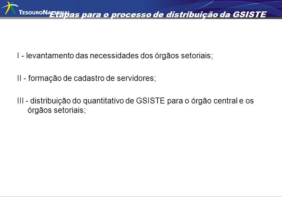Etapas para o processo de distribuição da GSISTE