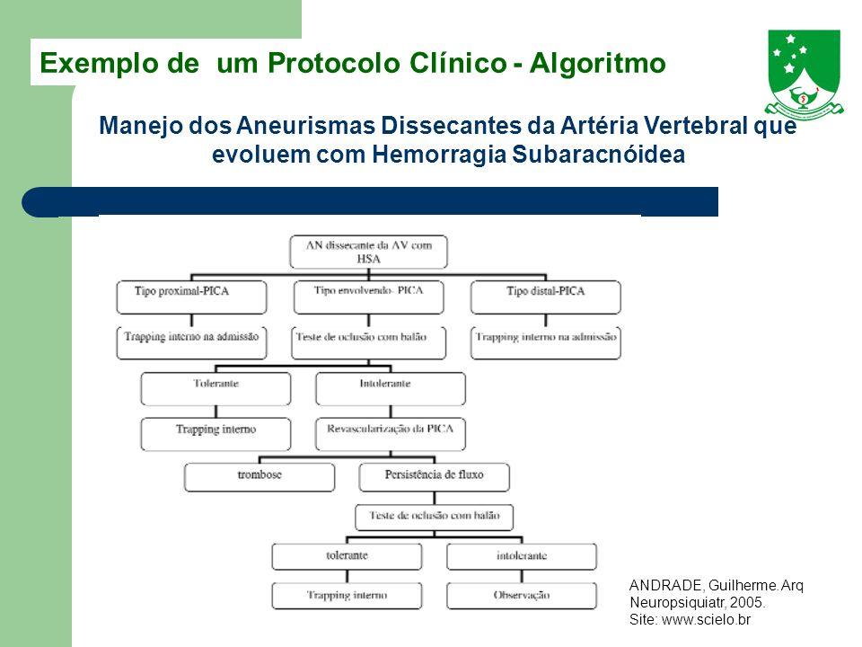 Exemplo de um Protocolo Clínico - Algoritmo