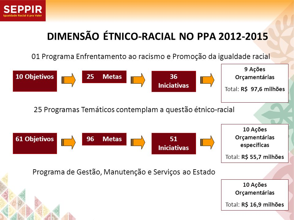 DIMENSÃO ÉTNICO-RACIAL NO PPA 2012-2015