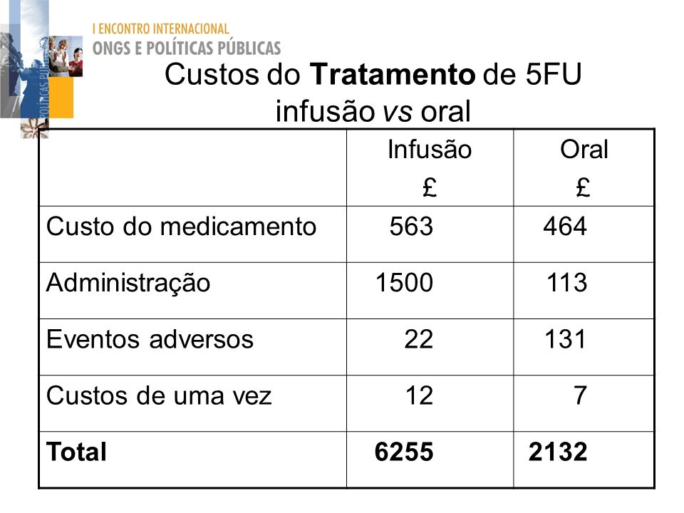 Custos do Tratamento de 5FU infusão vs oral