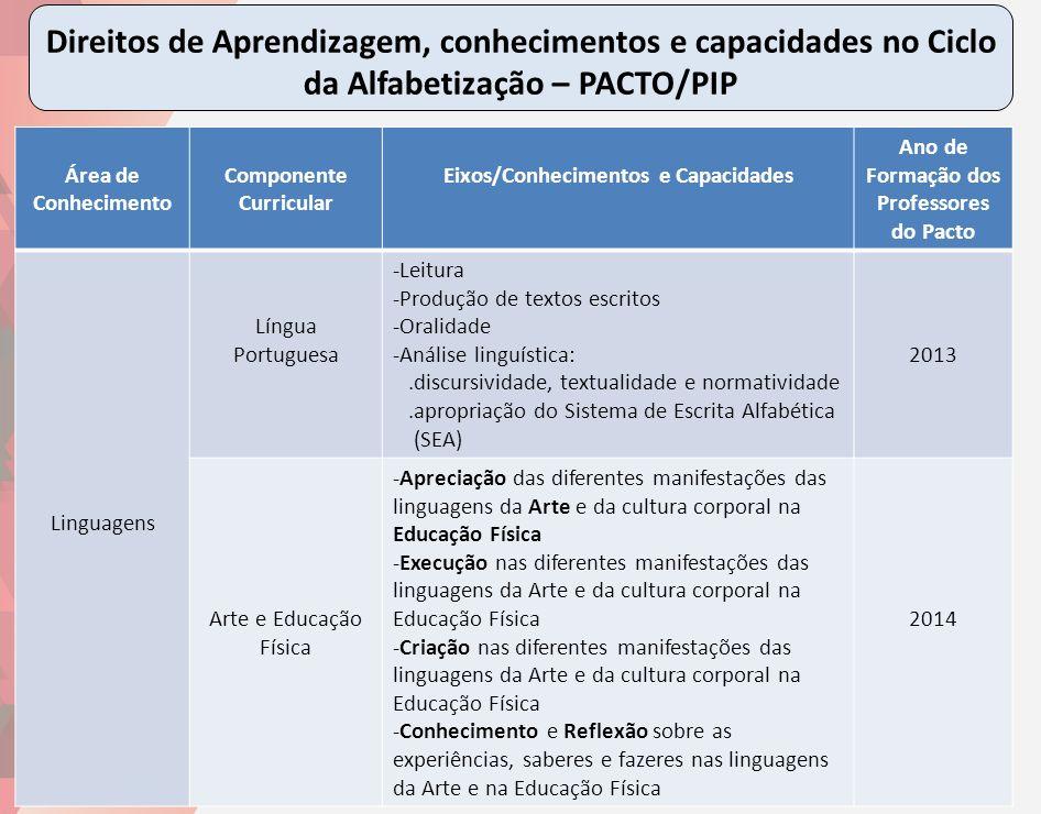 Direitos de Aprendizagem, conhecimentos e capacidades no Ciclo da Alfabetização – PACTO/PIP
