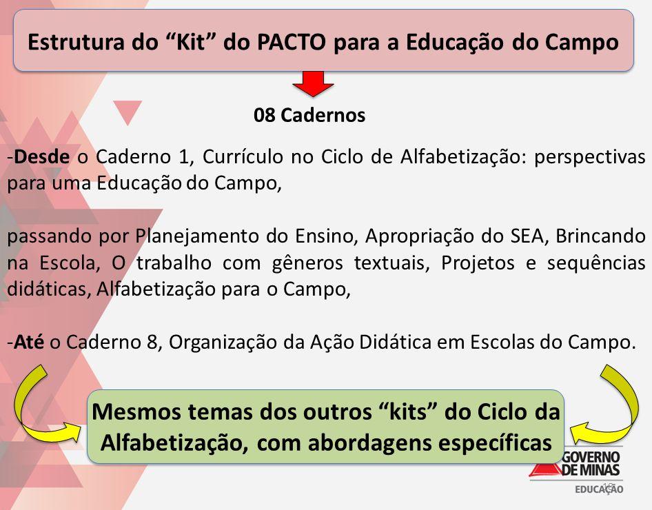 Estrutura do Kit do PACTO para a Educação do Campo