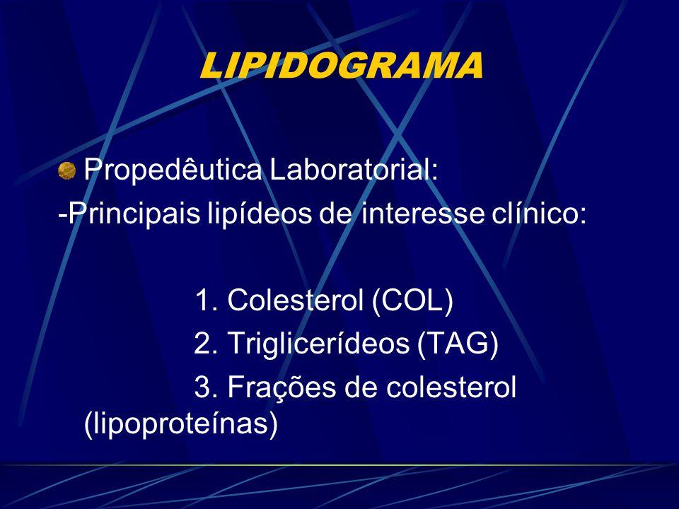 LIPIDOGRAMA Propedêutica Laboratorial: