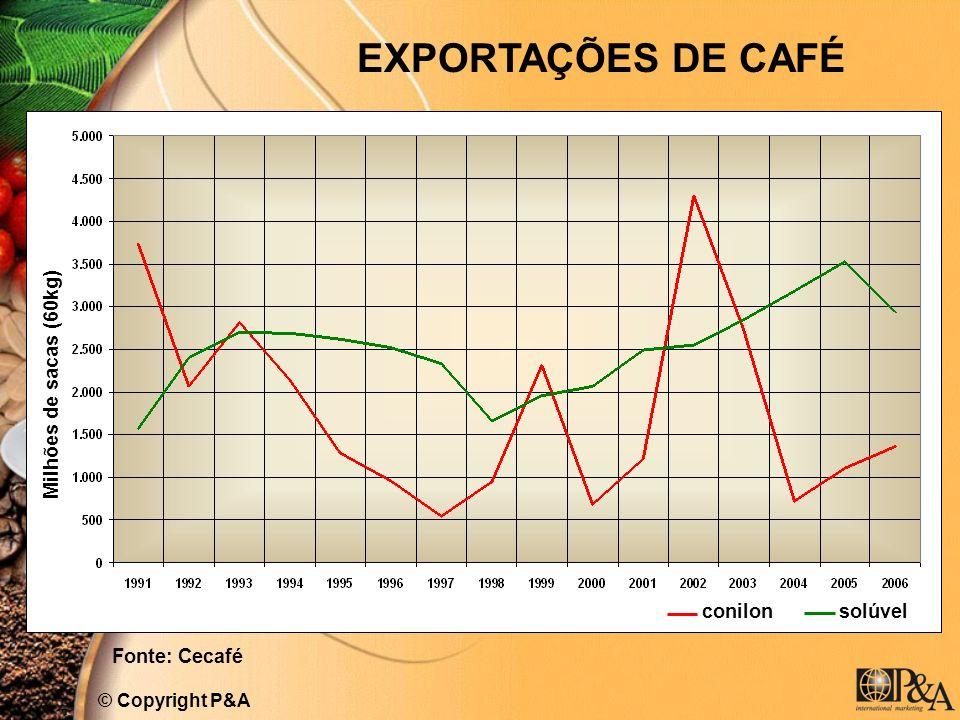 EXPORTAÇÕES DE CAFÉ Milhões de sacas (60kg) conilon solúvel