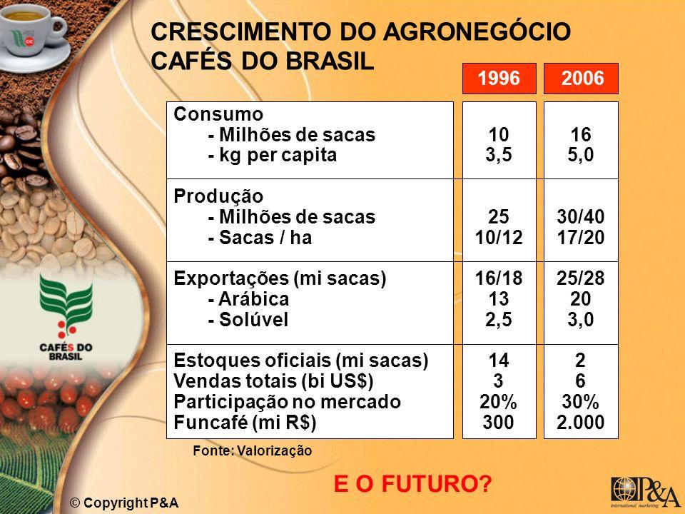 CRESCIMENTO DO AGRONEGÓCIO CAFÉS DO BRASIL