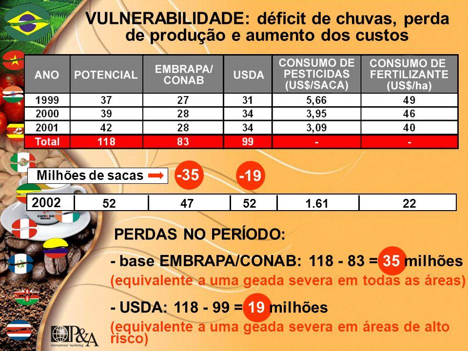 VULNERABILIDADE: déficit de chuvas, perda de produção e aumento dos custos